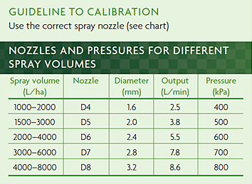 CALIBRATION CHART FOR CYLINDRICAL/CONESHAPED WEEDS